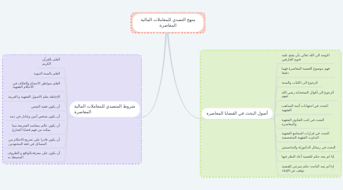Mind Map: منهج التصدي للمعاملات المالية المعاصرة