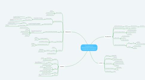 Mind Map: Procesos de la administración educativa y funcionarios encargados