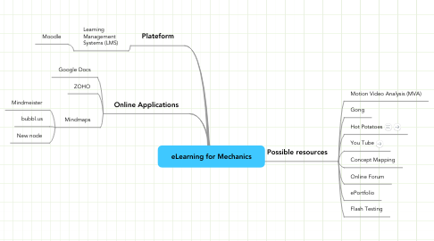 Mind Map: eLearning for Mechanics