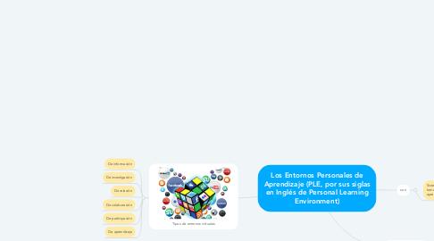 Mind Map: Los Entornos Personales de Aprendizaje (PLE, por sus siglas en Inglés de Personal Learning Environment)