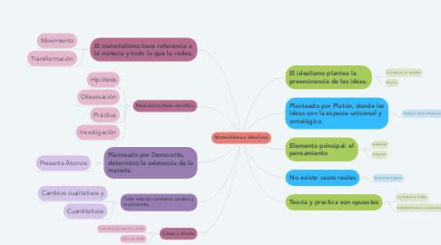 Mind Map: Materialismo e Idealismo