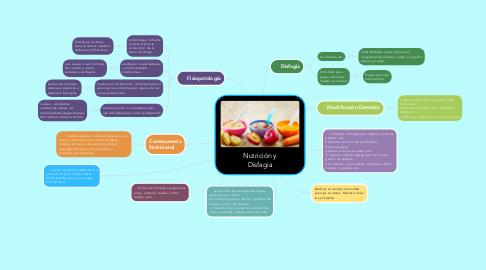 Mind Map: Nutrición y Disfagia