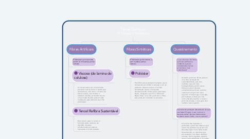 Mind Map: Fibras Químicas Artificiais e Sintéticas