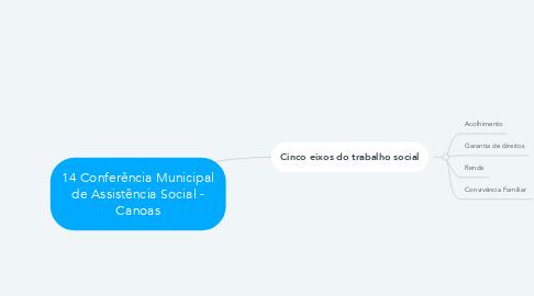 Mind Map: 14 Conferência Municipal de Assistência Social - Canoas
