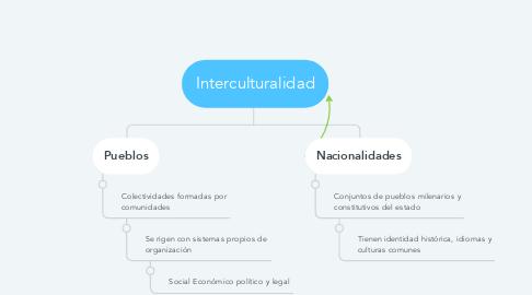 Mind Map: Interculturalidad