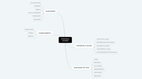 Mind Map: PERSONAL TRAINER
