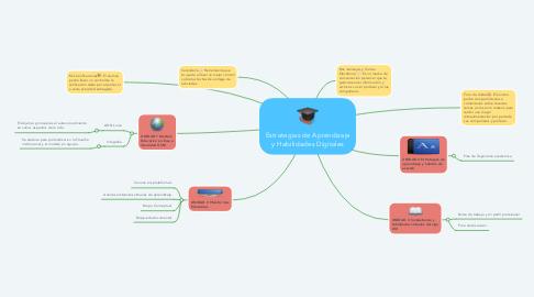 Mind Map: Estrategias de Aprendizaje y Habilidades Digitales