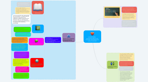 Mind Map: Las habilidades    socioemocionales en los  docentes: herramientas de  paz en la escuela