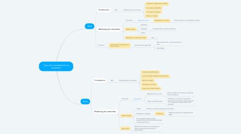 Mind Map: Tipos de monetización en empresas