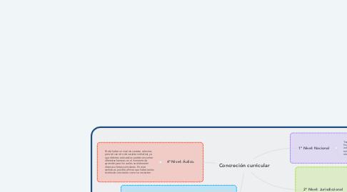Mind Map: Concreción curricular