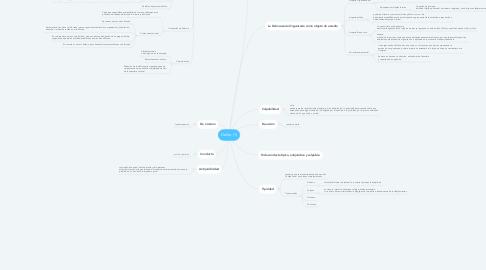 Mind Map: Delito (1)