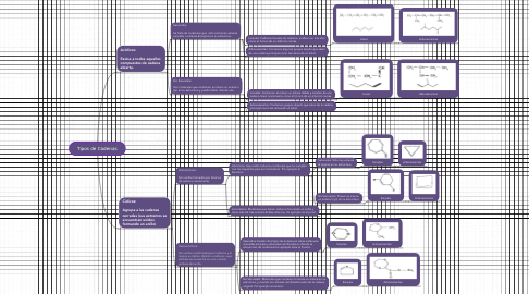 Mind Map: Tipos de Cadenas