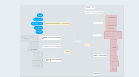 Mind Map: PROCESOS DE LA CUMUNICACION