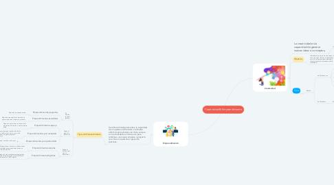 Mind Map: Creatividad & Emprendimiento
