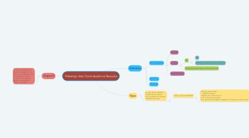 Mind Map: Herança dos Cromossomos Sexuais
