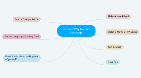 Mind Map: The Best Way to Learn Language