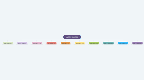 Mind Map: AMOR ENEMIGO