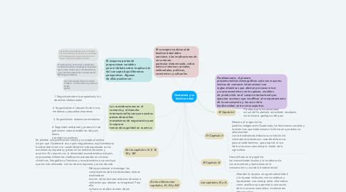 Mind Map: Guatemala y su biodiversidad