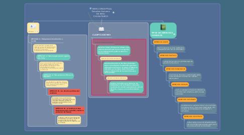 Mind Map: MAPA CONCEPTUAL Derechos Humanos DE EMILI CHUQUITARCO