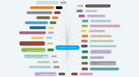 Mind Map: LA PRUEBA DOCUMENTAL