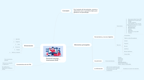 Mind Map: Personal Learning Enviroment (PLE)