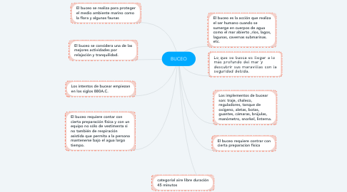 Mind Map: BUCEO