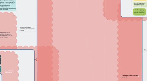 Mind Map: La personalidad adolescente y su desarrollo social y moral