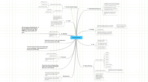 Mind Map: Personal Finance