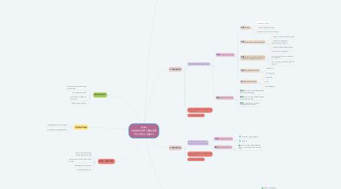 Mind Map: Курс «ЛАМИНИРОВАНИЕ РЕСНИЦ СИДЯ»