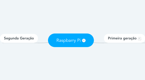 Mind Map: Raspbarry Pi