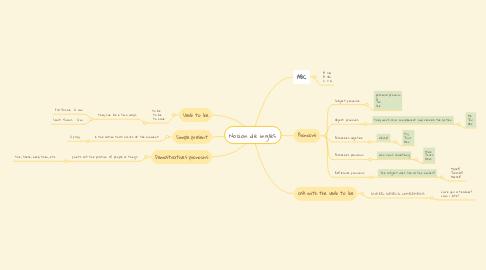 Mind Map: Nocion de ingles