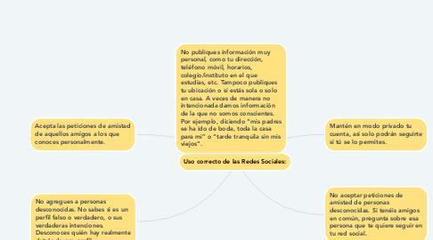 Mind Map: Uso correcto de las Redes Sociales: