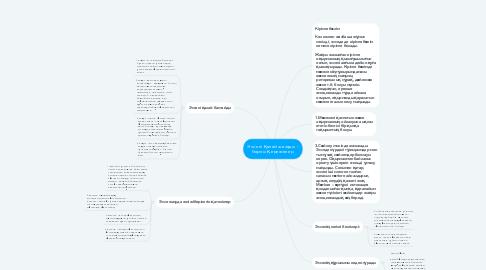 Mind Map: Эссені қалай жазады - барлық ережелер