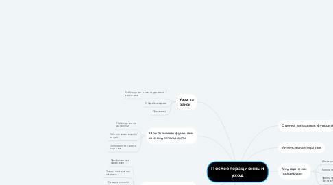 Mind Map: Послеоперационный уход