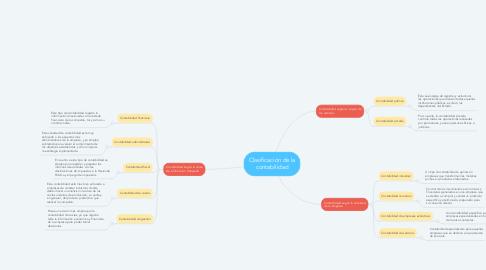 Mind Map: Clasificación de la contabilidad