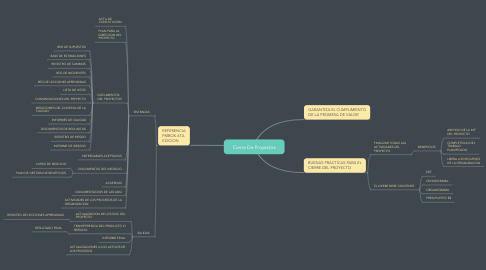 Mind Map: Cierre De Proyectos