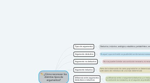 Mind Map: ¿Cómo reconocer los distintos tipos de argumentos?
