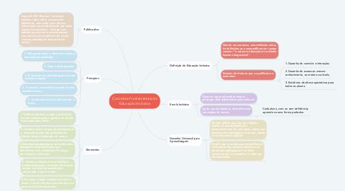 Mind Map: Conceitos Fundamentais da Educação Inclusiva