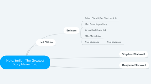Mind Map: Hate/Smile - The Greatest Story Never Told