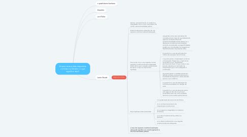 Mind Map: Ensaio acerca das respostas corretas no Direito: o que significa isso?