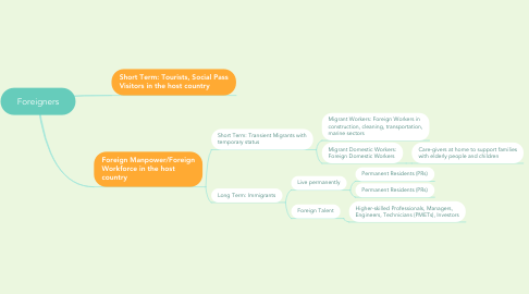 Mind Map: Foreigners