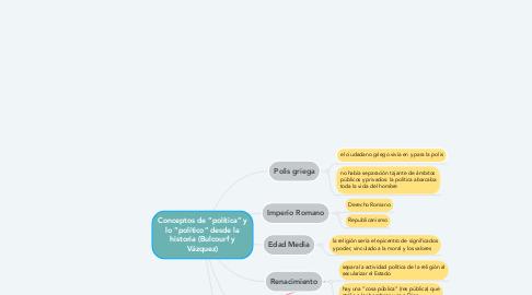 """Mind Map: Conceptos de """"política"""" y lo """"político"""" desde la historia (Bulcourf y Vázquez)"""