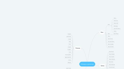 Mind Map: Cabeça e pescoço