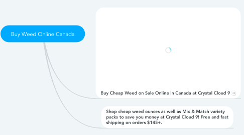 Mind Map: Buy Weed Online Canada