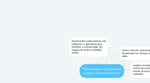 Mind Map: Ferramentas colaborativas usadas no ensino remoto: