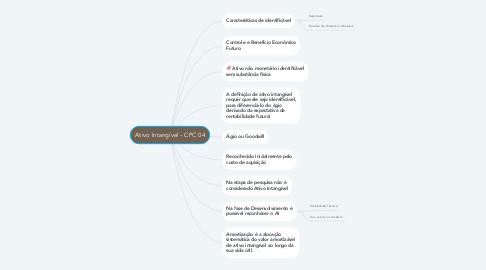 Mind Map: Ativo Intangível - CPC 04
