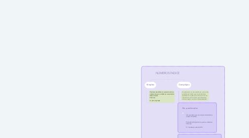 Mind Map: NÚMEROS ÍNDICE