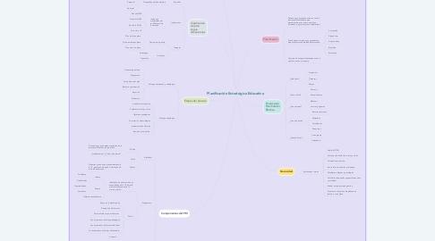 Mind Map: Planificación Estratégica Educativa