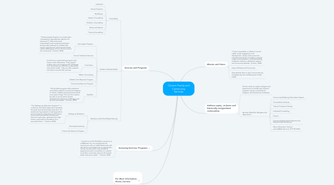 Mind Map: Carizon Family and Community Services