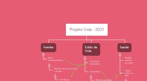 Mind Map: Projeto Vida - 2021